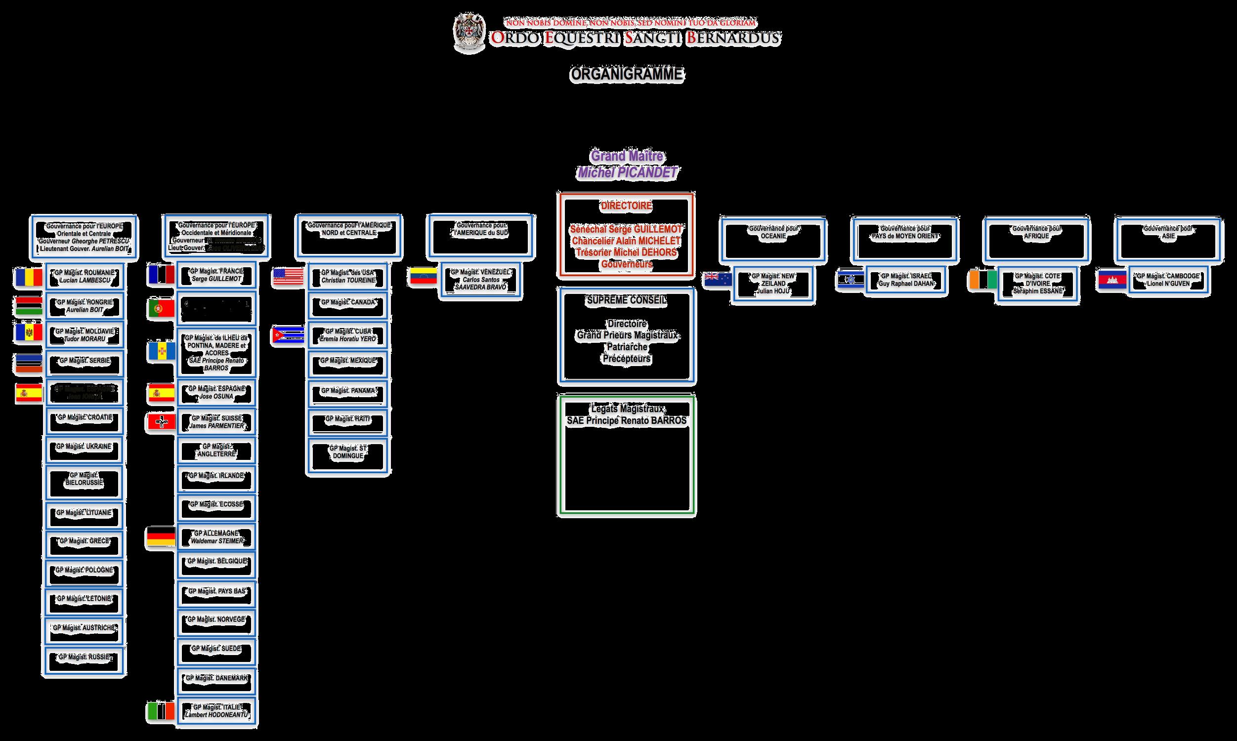 organigrama-OESB